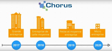 Entreprises portail Chorus Pro
