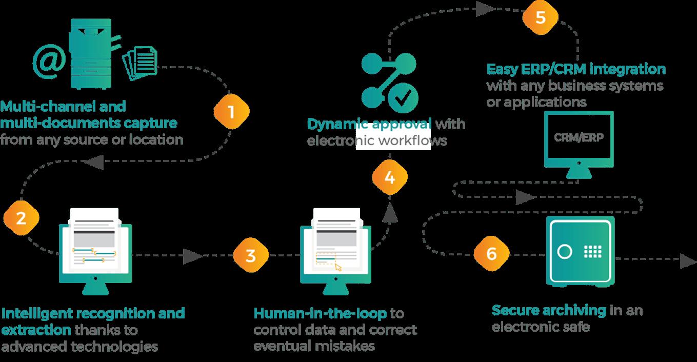 Documents Capture Software